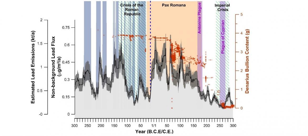 Wilson lead emissions 300BC-AD300